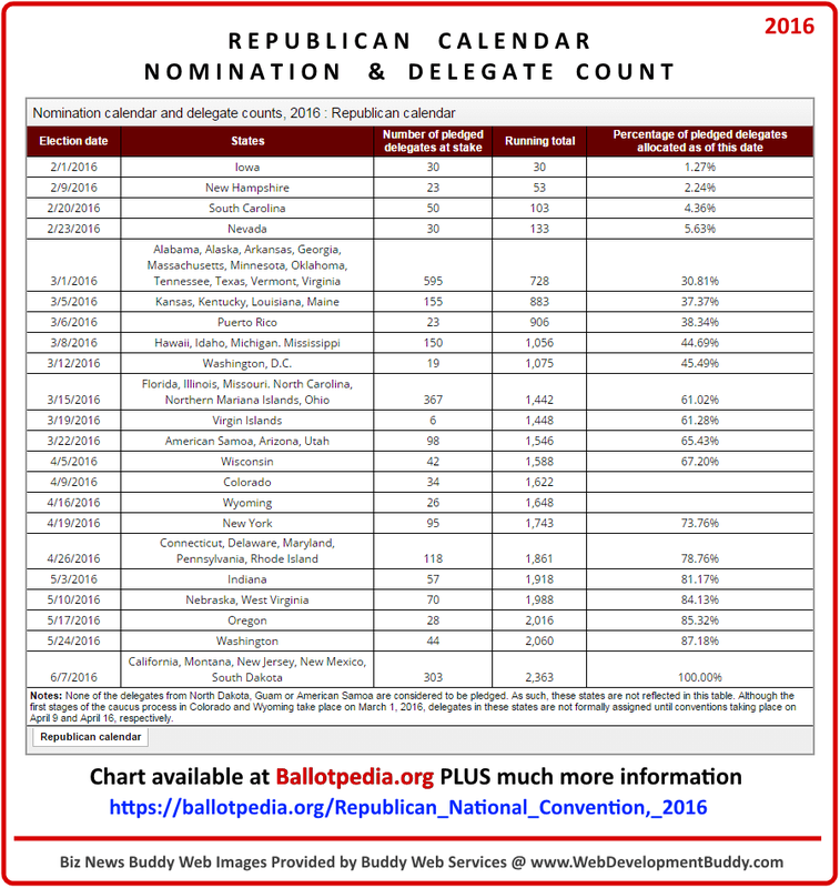 Republican Calendar of Primaries/Caucus 2016